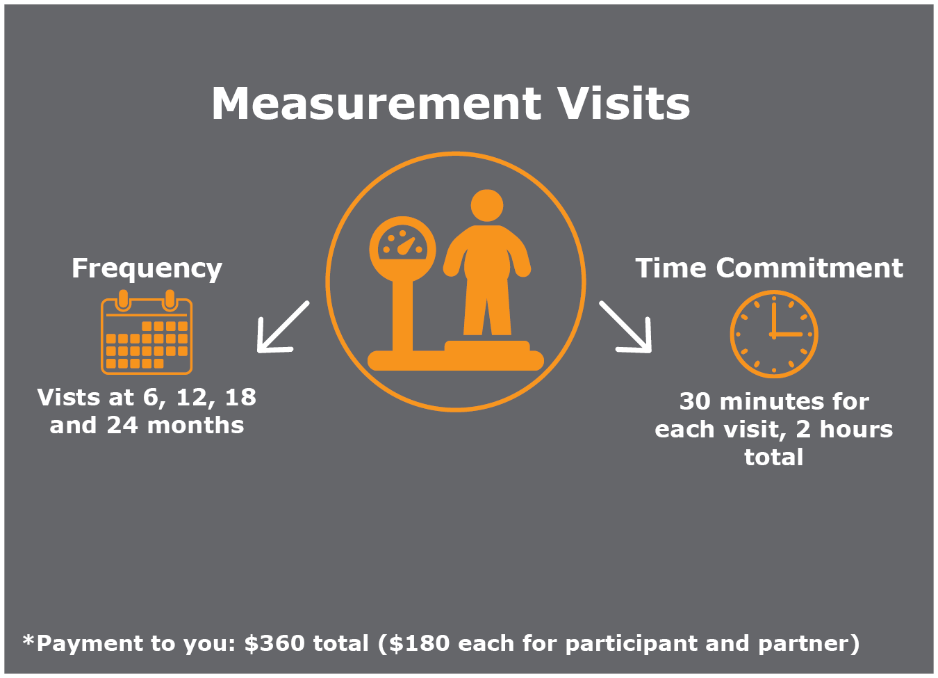 You will be expected to attend measurement visits at 6, 12, 18 and 24 months. Each visit should last 30 minutes, for a total time commitment of 2 hours. You and your partner will each receive $180, for a total of $360.