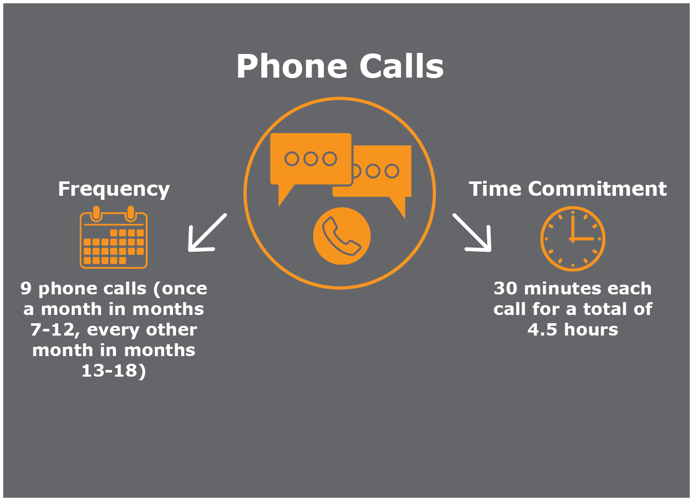 You will be expected to participate in 9 phone calls (once a month in months 7 through 12, and every other month, in months 13 through 18). Each call should last 30 minutes, for a total time commitment of 4.5 hours.